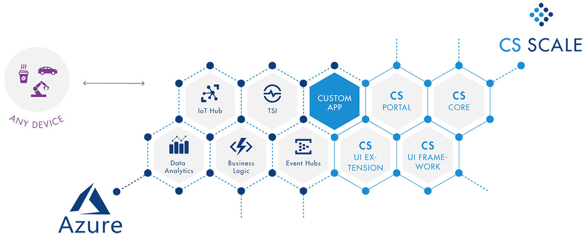 IoT_Marktplatz-Device_Insight-Centersight_scale