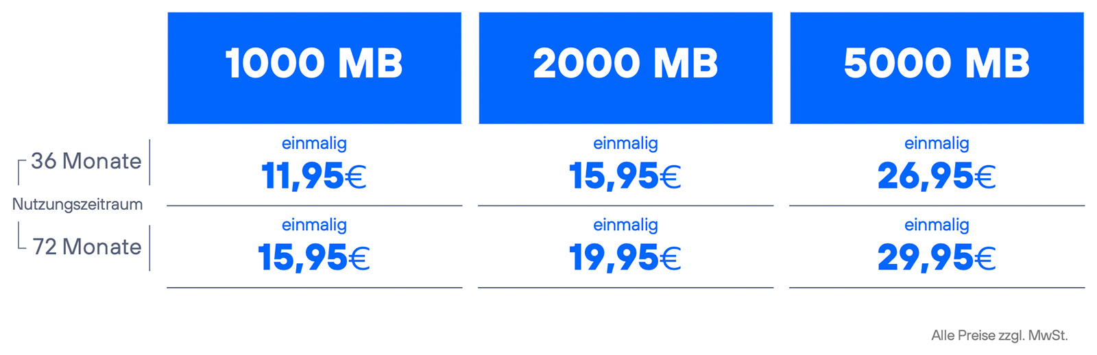 Preise-IoT_Connect_Prepaid