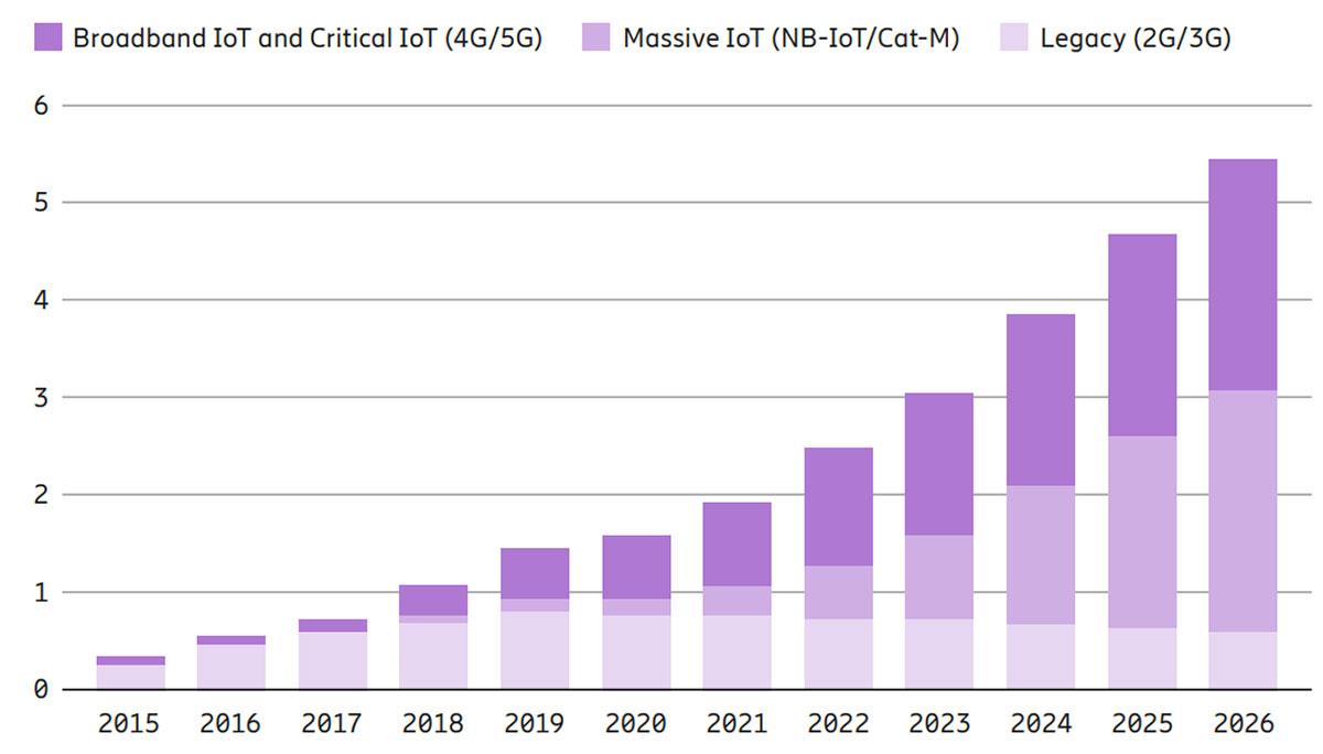 Telefonica-IoT_Prepaid-Marktwachstum_vernetzter_IoT_Geraete