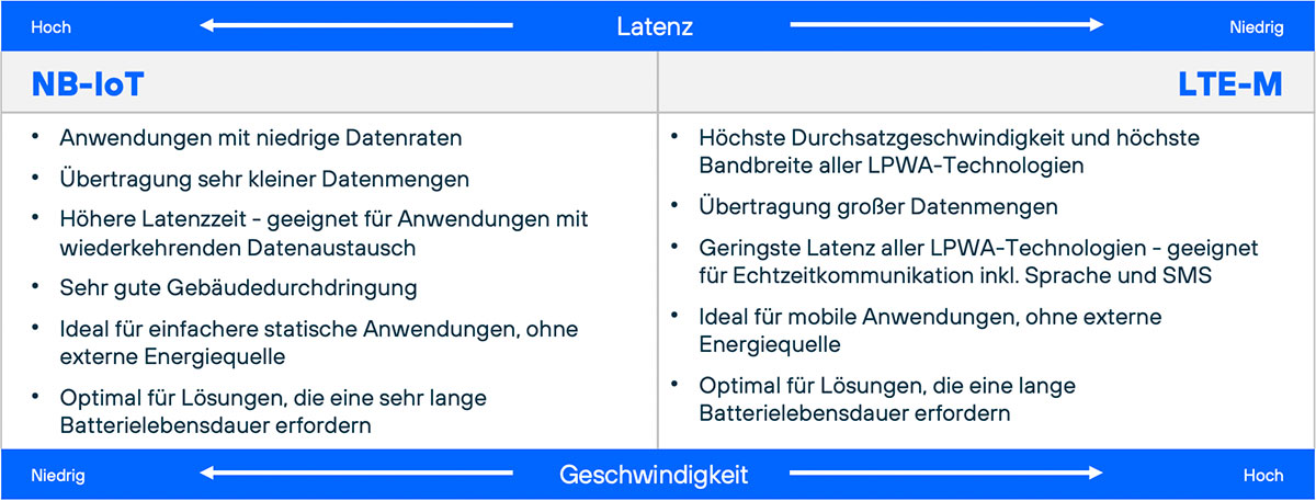 Unterschied-NB_IoT-LTE_M
