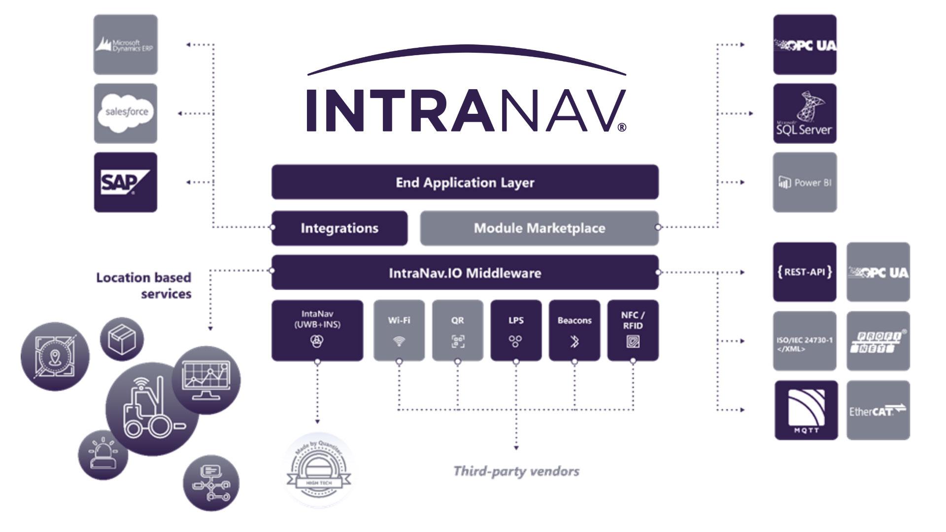 INTRANAV-Platform_Architecture